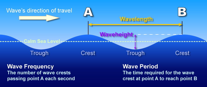 Windsurf wave description